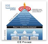 ice-process
